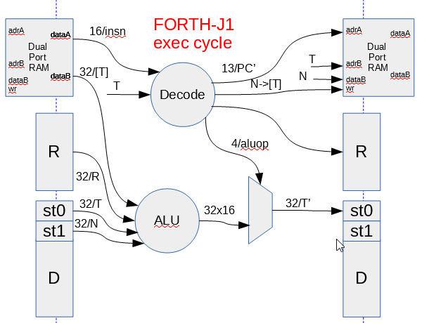 forth cycle