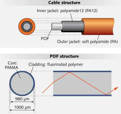 Plastic Optical Fiber, POF structure