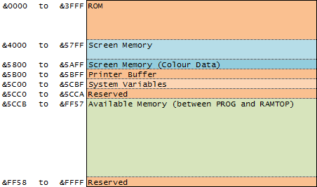table spectrum memory map
