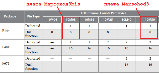 max10 adc variants
