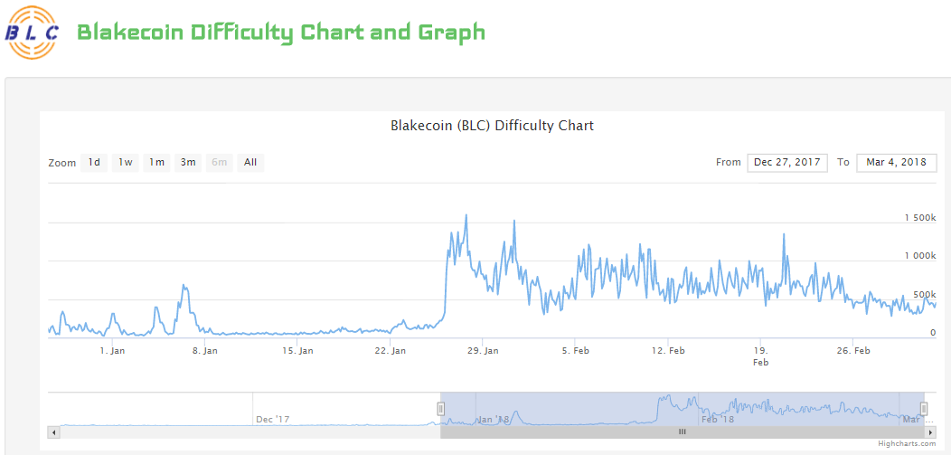 blakecoin difficulty