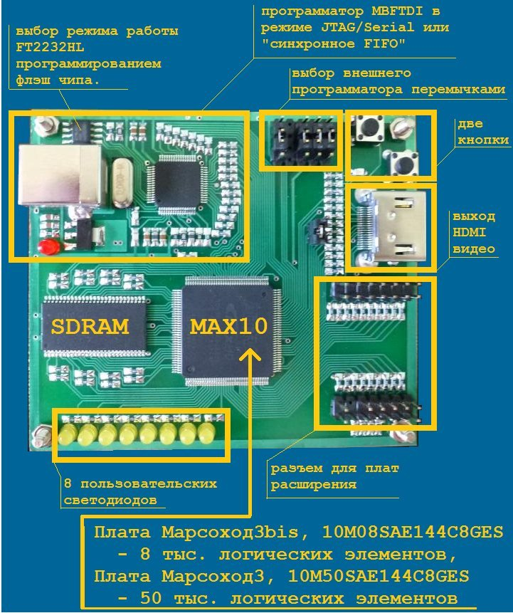 Marsohod3 board with MAX10 CPLD chip