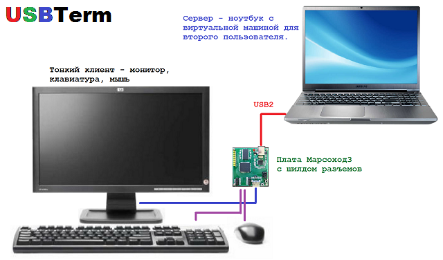 usbterm thin client