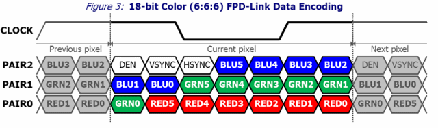 FPD Link interface