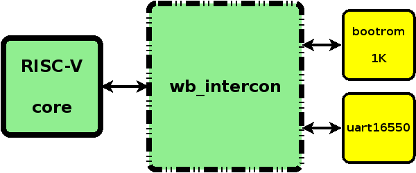 riscv-wb-soc.png
